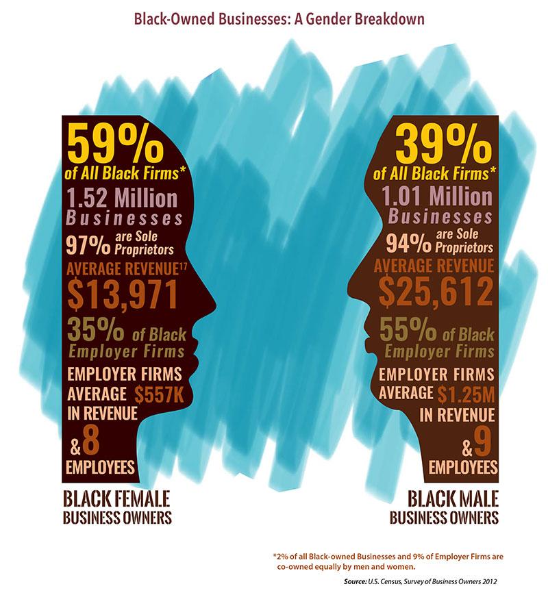 Black Owned Business Gender Breakdown Infographic