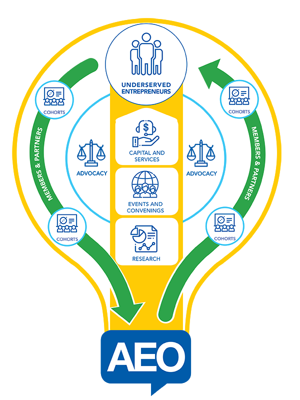 Innovation Hub Diagram